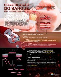 Coagulação Sanguínea